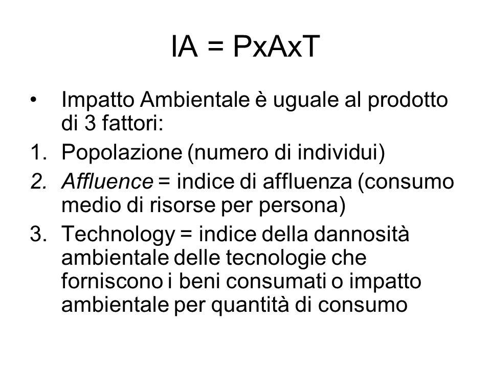 IA = PxAxT Impatto Ambientale è uguale al prodotto di 3 fattori: 1.Popolazione (numero di individui) 2.Affluence = indice di affluenza (consumo medio di risorse per persona) 3.Technology = indice della dannosità ambientale delle tecnologie che forniscono i beni consumati o impatto ambientale per quantità di consumo