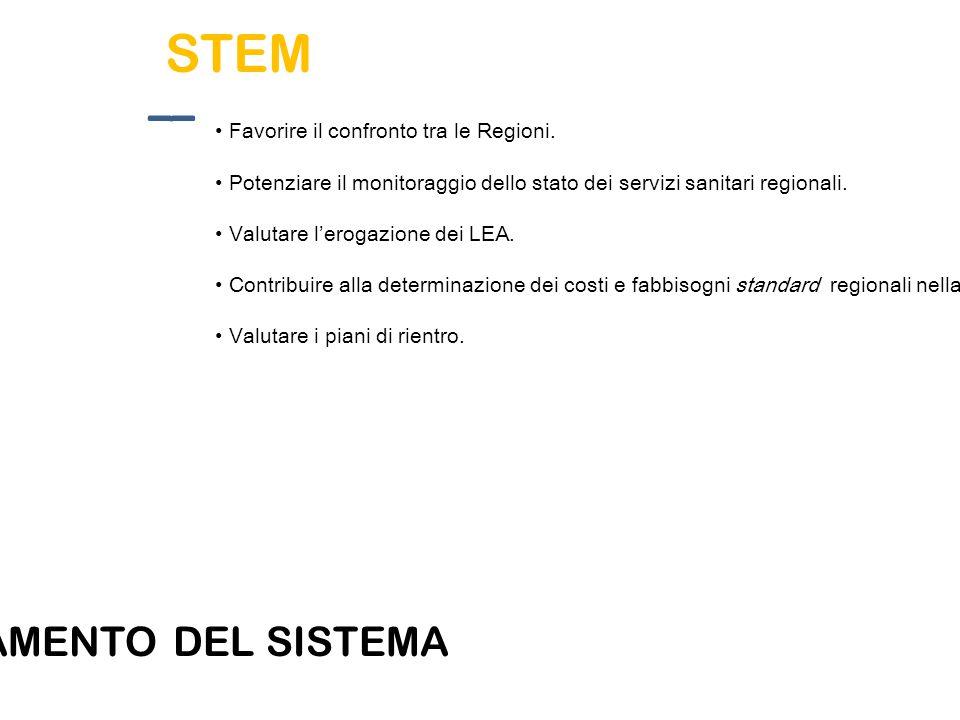 STEM Favorire il confronto tra le Regioni. Potenziare il monitoraggio dello stato dei servizi sanitari regionali. Valutare l'erogazione dei LEA. Contr