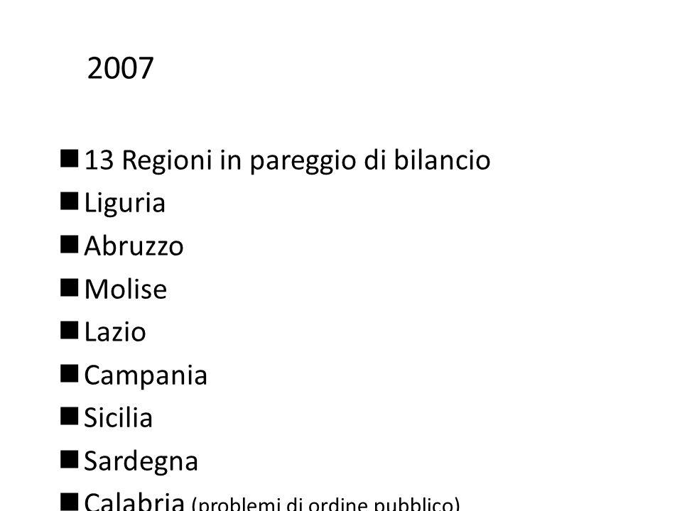 2007 13 Regioni in pareggio di bilancio Liguria Abruzzo Molise Lazio Campania Sicilia Sardegna Calabria (problemi di ordine pubblico)