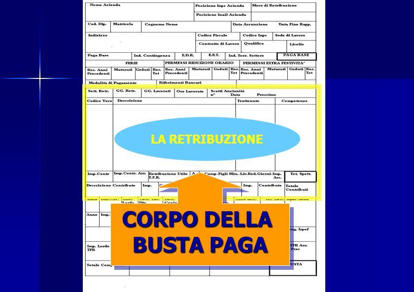 INTESTAZIONE DATI LAVORATORE b) b)Rapporto di Lavoro Mese di Retribuzione Data Assunzione Contratto di Lavoro Livello – Qualifica Sede di Lavoro Eleme