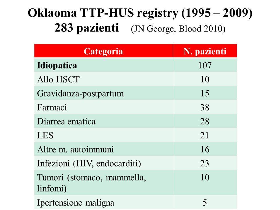 Oklaoma TTP-HUS registry (1995 – 2009) 283 pazienti (JN George, Blood 2010) CategoriaN. pazienti Idiopatica107 Allo HSCT10 Gravidanza-postpartum15 Far