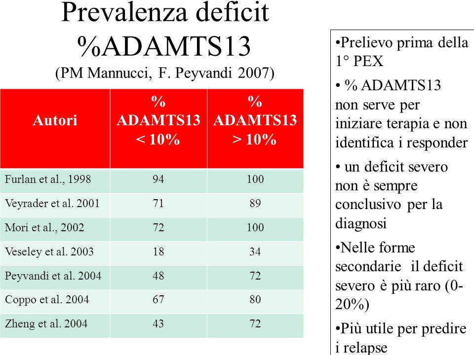 Prevalenza deficit %ADAMTS13 (PM Mannucci, F. Peyvandi 2007) Autori % ADAMTS13 < 10% % ADAMTS13 > 10% Furlan et al., 199894100 Veyrader et al. 2001718