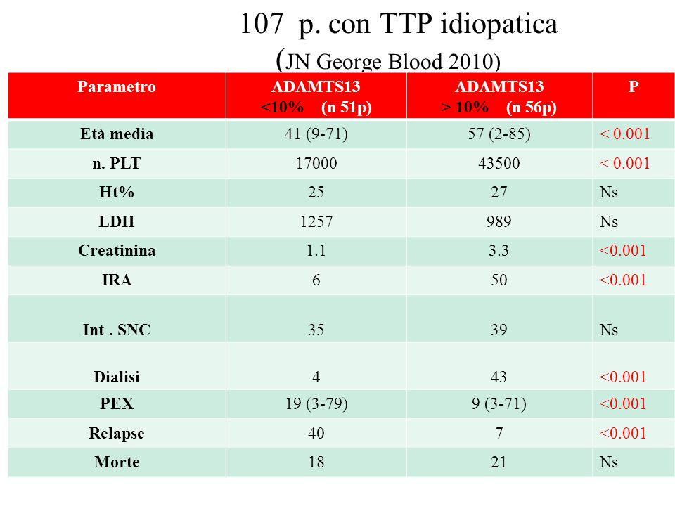 107 p. con TTP idiopatica ( JN George Blood 2010) ParametroADAMTS13 <10% (n 51p) ADAMTS13 > 10% (n 56p) P Età media41 (9-71)57 (2-85)< 0.001 n. PLT170