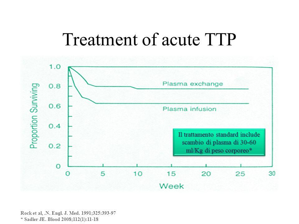 Treatment of acute TTP Rock et al,.N. Engl. J. Med. 1991;325:393-97 * Sadler JE. Blood 2008;112(1):11-18 Il trattamento standard include scambio di pl