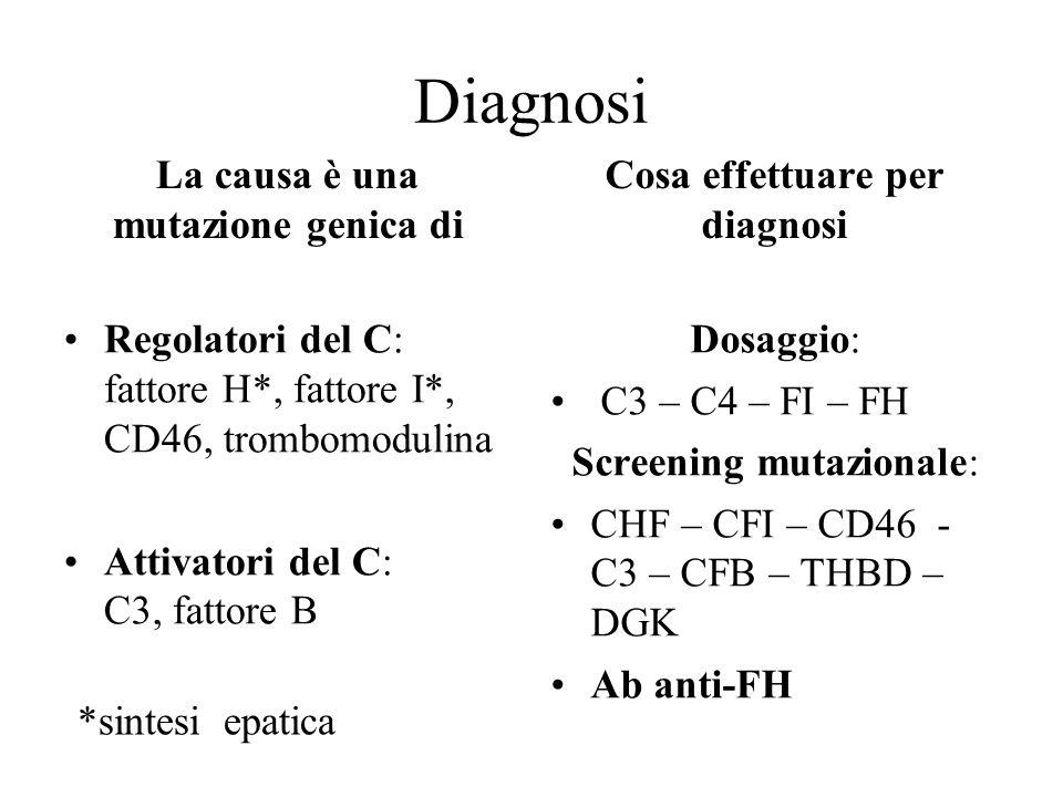 Diagnosi La causa è una mutazione genica di Regolatori del C: fattore H*, fattore I*, CD46, trombomodulina Attivatori del C: C3, fattore B Cosa effett