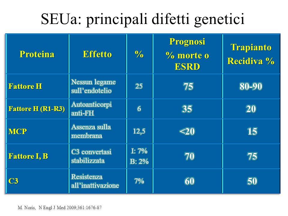 SEUa: principali difetti genetici M. Noris, N Engl J Med 2009;361:1676-87