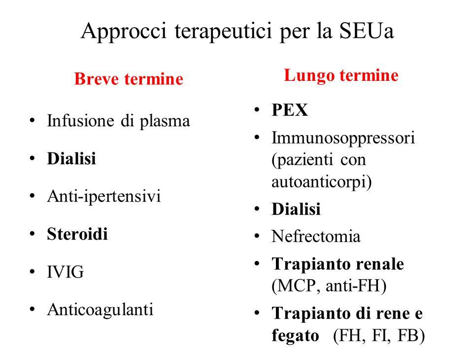 Approcci terapeutici per la SEUa Breve termine Infusione di plasma Dialisi Anti-ipertensivi Steroidi IVIG Anticoagulanti Lungo termine PEX Immunosoppr