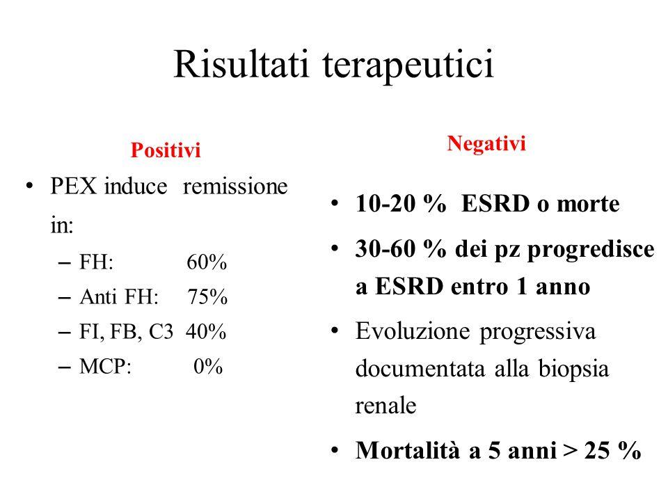 Risultati terapeutici Positivi PEX induce remissione in: – FH: 60% – Anti FH: 75% – FI, FB, C3 40% – MCP: 0% Negativi 10-20 % ESRD o morte 30-60 % dei