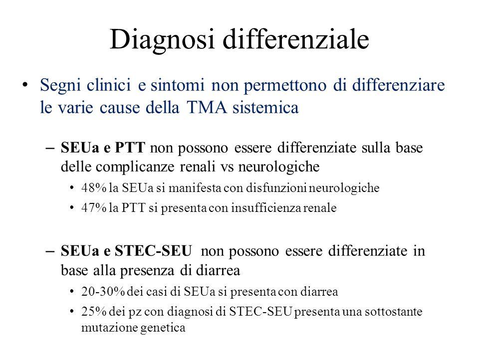 Diagnosi differenziale Segni clinici e sintomi non permettono di differenziare le varie cause della TMA sistemica – SEUa e PTT non possono essere diff