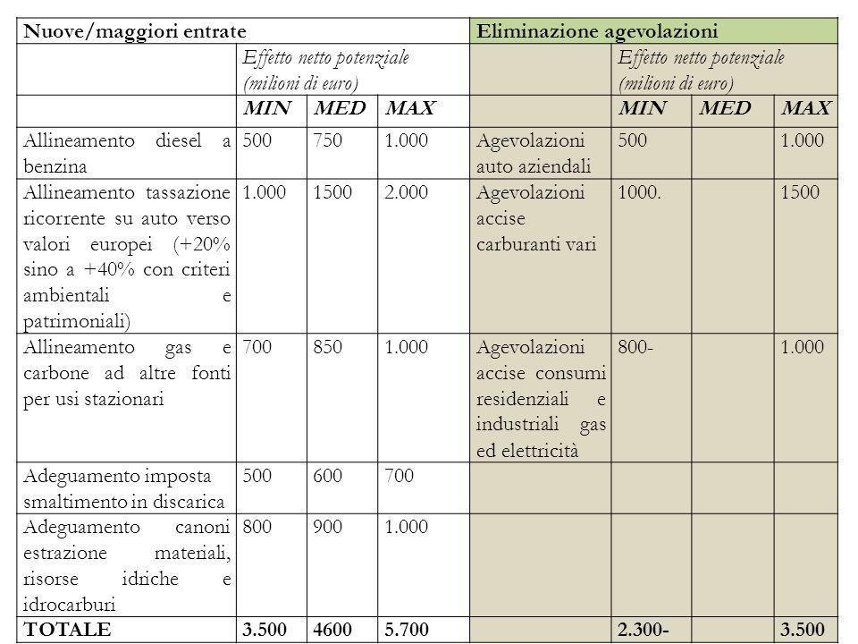 Nuove/maggiori entrateEliminazione agevolazioni Effetto netto potenziale (milioni di euro) Effetto netto potenziale (milioni di euro) MINMEDMAXMINMEDM