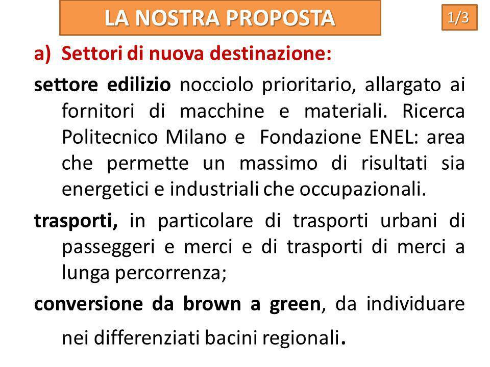 a)Settori di nuova destinazione: settore edilizio nocciolo prioritario, allargato ai fornitori di macchine e materiali. Ricerca Politecnico Milano e F