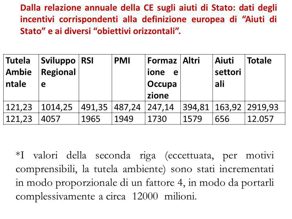 """Dalla relazione annuale della CE sugli aiuti di Stato: dati degli incentivi corrispondenti alla definizione europea di """"Aiuti di Stato"""" e ai diversi """""""
