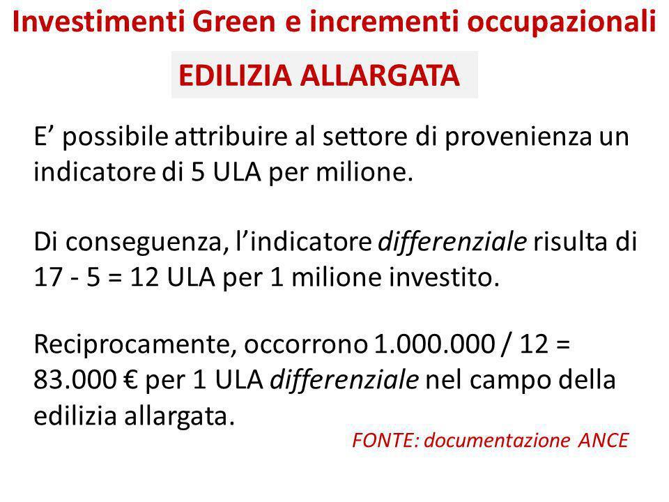Investimenti Green e incrementi occupazionali E' possibile attribuire al settore di provenienza un indicatore di 5 ULA per milione. Di conseguenza, l'