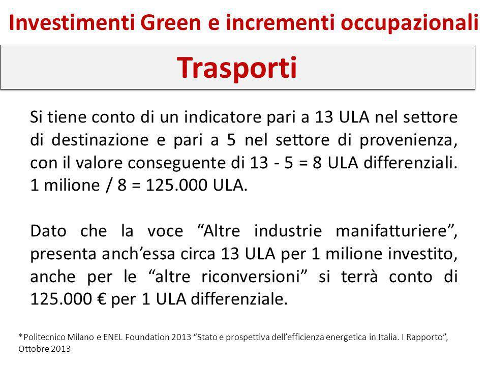 """Investimenti Green e incrementi occupazionali Trasporti *Politecnico Milano e ENEL Foundation 2013 """"Stato e prospettiva dell'efficienza energetica in"""