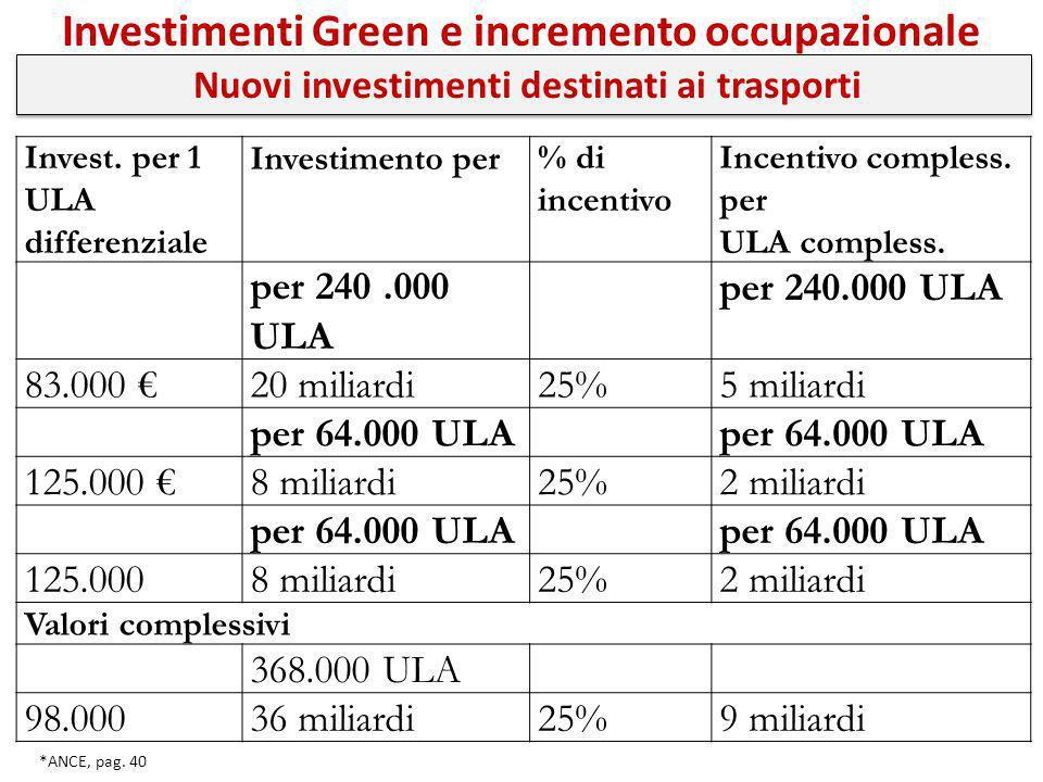 Investimenti Green e incremento occupazionale *ANCE, pag. 40 Invest. per 1 ULA differenziale Investimento per% di incentivo Incentivo compless. per UL