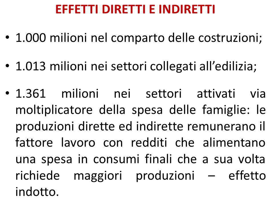 EFFETTI DIRETTI E INDIRETTI 1.000 milioni nel comparto delle costruzioni; 1.013 milioni nei settori collegati all'edilizia; 1.361 milioni nei settori