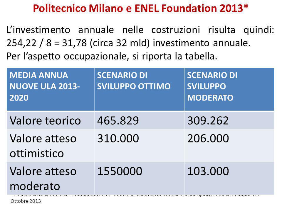"""*Politecnico Milano e ENEL Foundation 2013 """"Stato e prospettiva dell'efficienza energetica in Italia. I Rapporto"""", Ottobre 2013 L'investimento annuale"""
