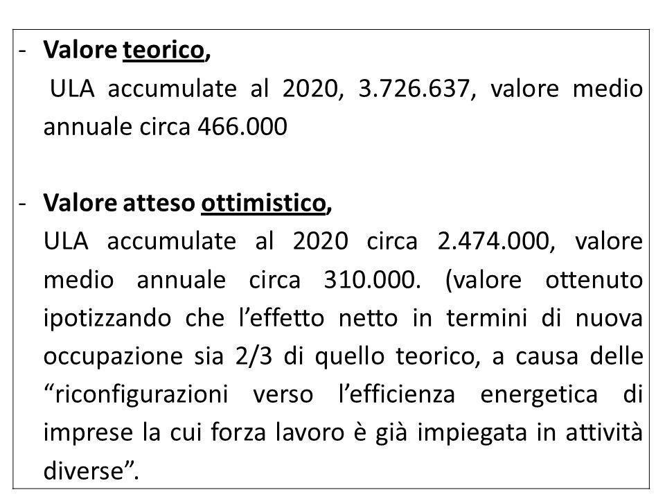 -Valore teorico, ULA accumulate al 2020, 3.726.637, valore medio annuale circa 466.000 -Valore atteso ottimistico, ULA accumulate al 2020 circa 2.474.