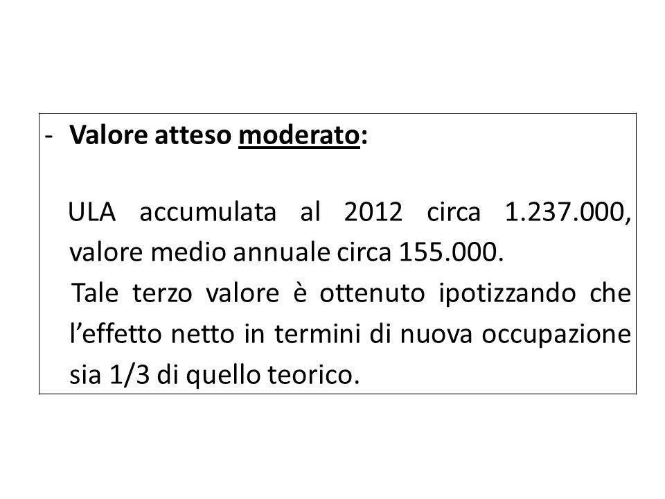 -Valore atteso moderato: ULA accumulata al 2012 circa 1.237.000, valore medio annuale circa 155.000. Tale terzo valore è ottenuto ipotizzando che l'ef