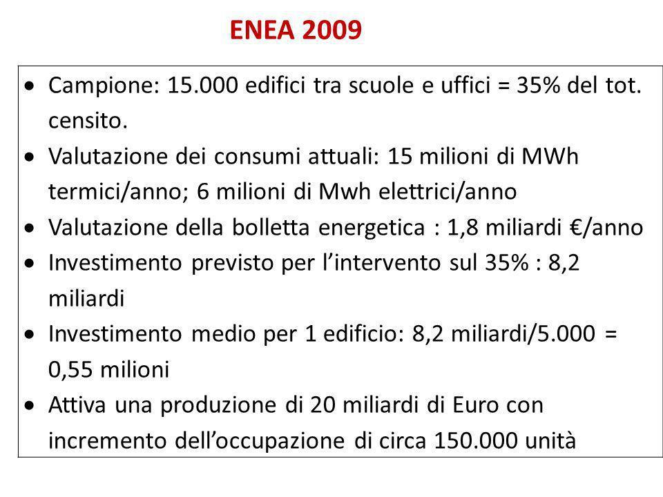 ENEA 2009  Campione: 15.000 edifici tra scuole e uffici = 35% del tot. censito.  Valutazione dei consumi attuali: 15 milioni di MWh termici/anno; 6