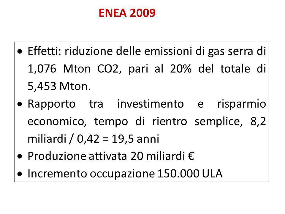 ENEA 2009  Effetti: riduzione delle emissioni di gas serra di 1,076 Mton CO2, pari al 20% del totale di 5,453 Mton.  Rapporto tra investimento e ris