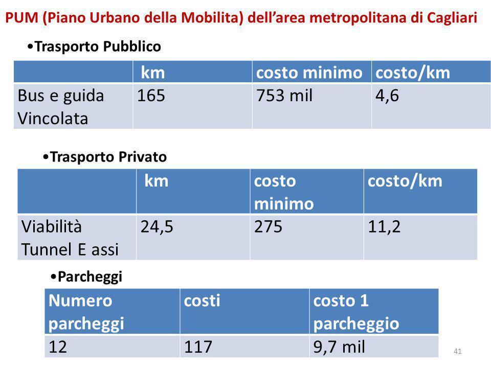 41 PUM (Piano Urbano della Mobilita) dell'area metropolitana di Cagliari Trasporto Pubblico kmcosto minimocosto/km Bus e guida Vincolata 165753 mil4,6
