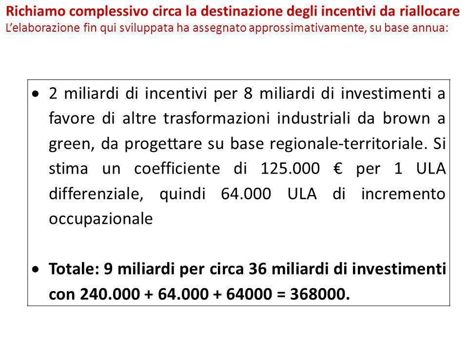  2 miliardi di incentivi per 8 miliardi di investimenti a favore di altre trasformazioni industriali da brown a green, da progettare su base regional