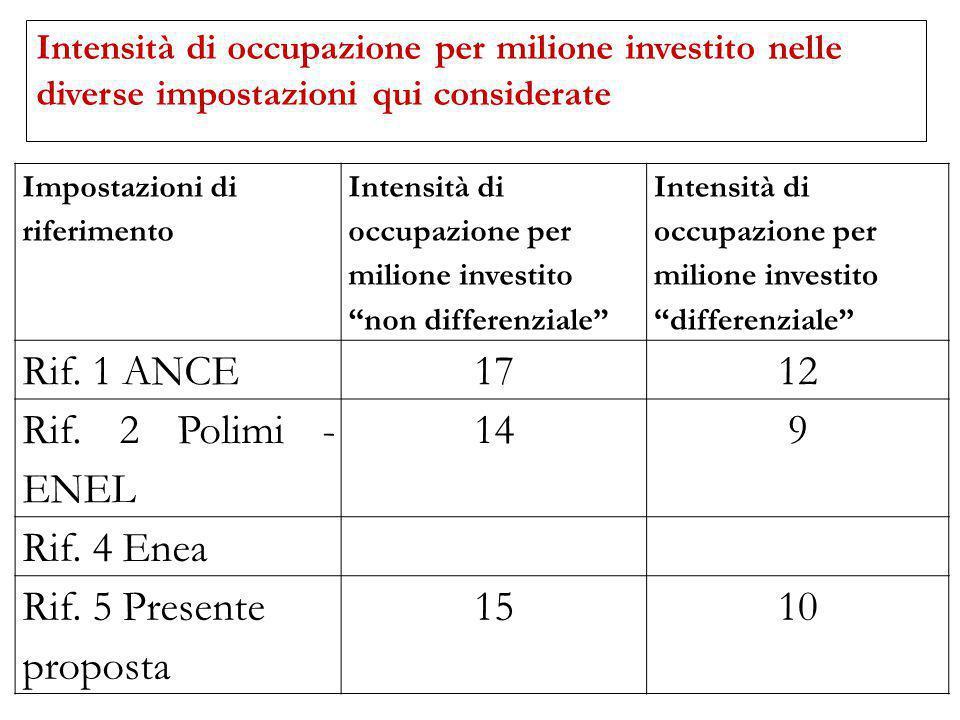 Intensità di occupazione per milione investito nelle diverse impostazioni qui considerate Impostazioni di riferimento Intensità di occupazione per mil