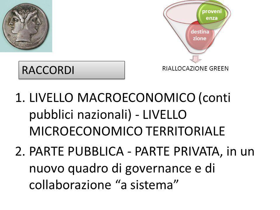 1.LIVELLO MACROECONOMICO (conti pubblici nazionali) - LIVELLO MICROECONOMICO TERRITORIALE 2.PARTE PUBBLICA - PARTE PRIVATA, in un nuovo quadro di gove