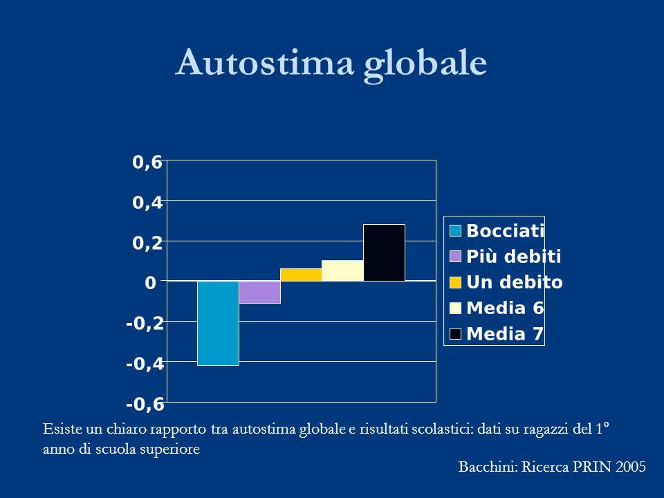 Autostima globale Bacchini: Ricerca PRIN 2005 Esiste un chiaro rapporto tra autostima globale e risultati scolastici: dati su ragazzi del 1° anno di scuola superiore