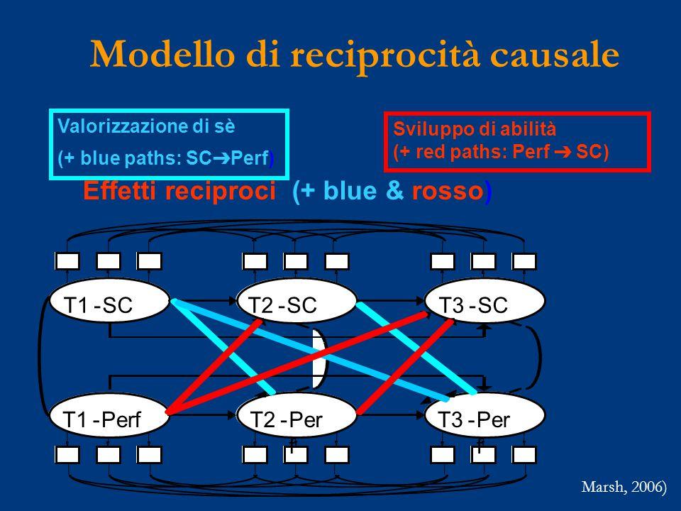 T1-SC T2-SC T3-SC T1-Perf T2-Per f T3-Per f Valorizzazione di sè (+ blue paths: SC ➔ Perf) Sviluppo di abilità (+ red paths: Perf ➔ SC) Effetti reciproci (+ blue & rosso) Modello di reciprocità causale Marsh, 2006)