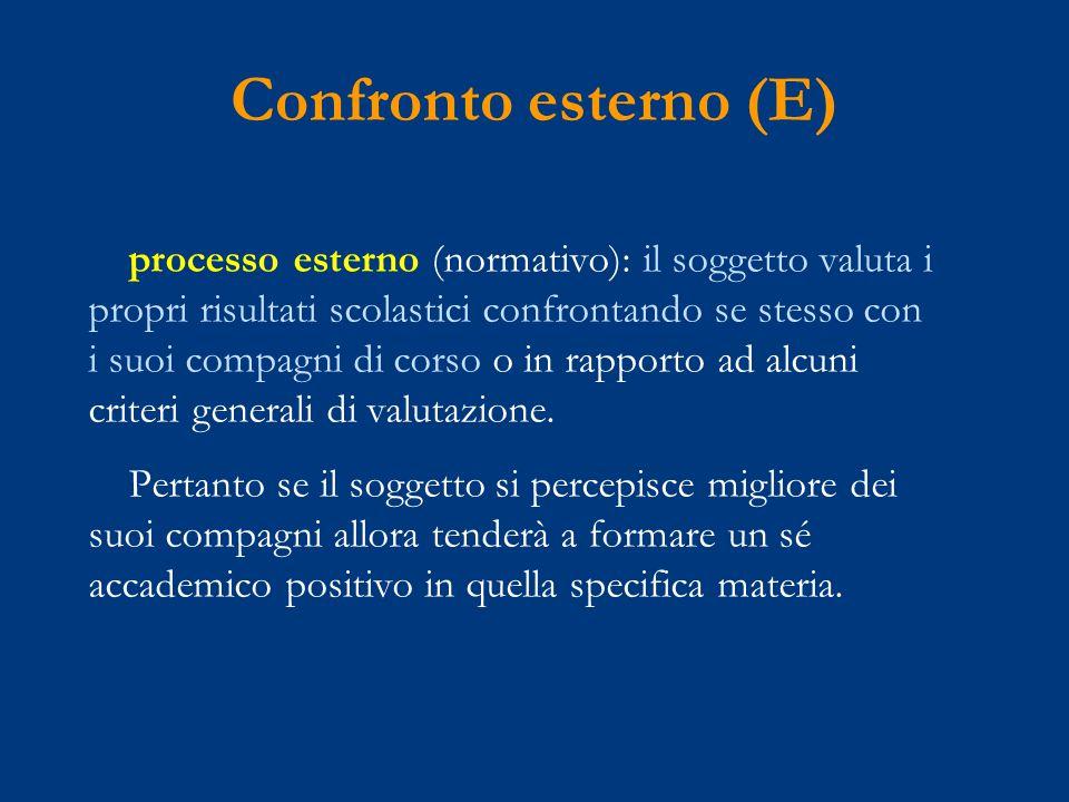 processo esterno (normativo): il soggetto valuta i propri risultati scolastici confrontando se stesso con i suoi compagni di corso o in rapporto ad alcuni criteri generali di valutazione.