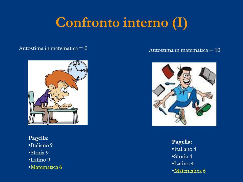 Pagella: Italiano 9 Storia 9 Latino 9 Matematica 6 Autostima in matematica = 0 Autostima in matematica = 10 Pagella: Italiano 4 Storia 4 Latino 4 Matematica 6 Confronto interno (I)