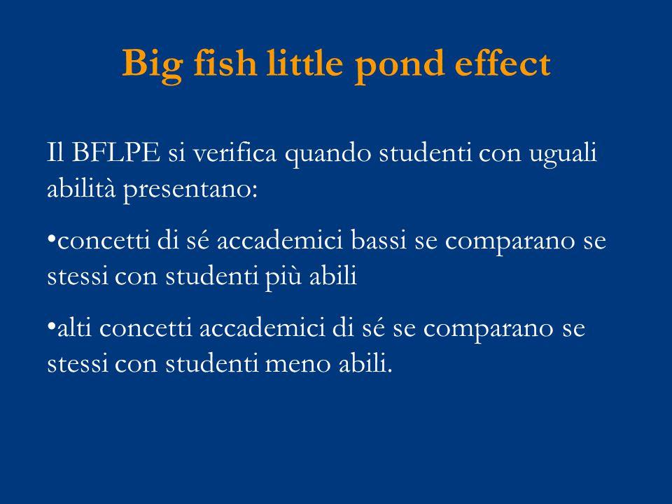 Big fish little pond effect Il BFLPE si verifica quando studenti con uguali abilità presentano: concetti di sé accademici bassi se comparano se stessi con studenti più abili alti concetti accademici di sé se comparano se stessi con studenti meno abili.