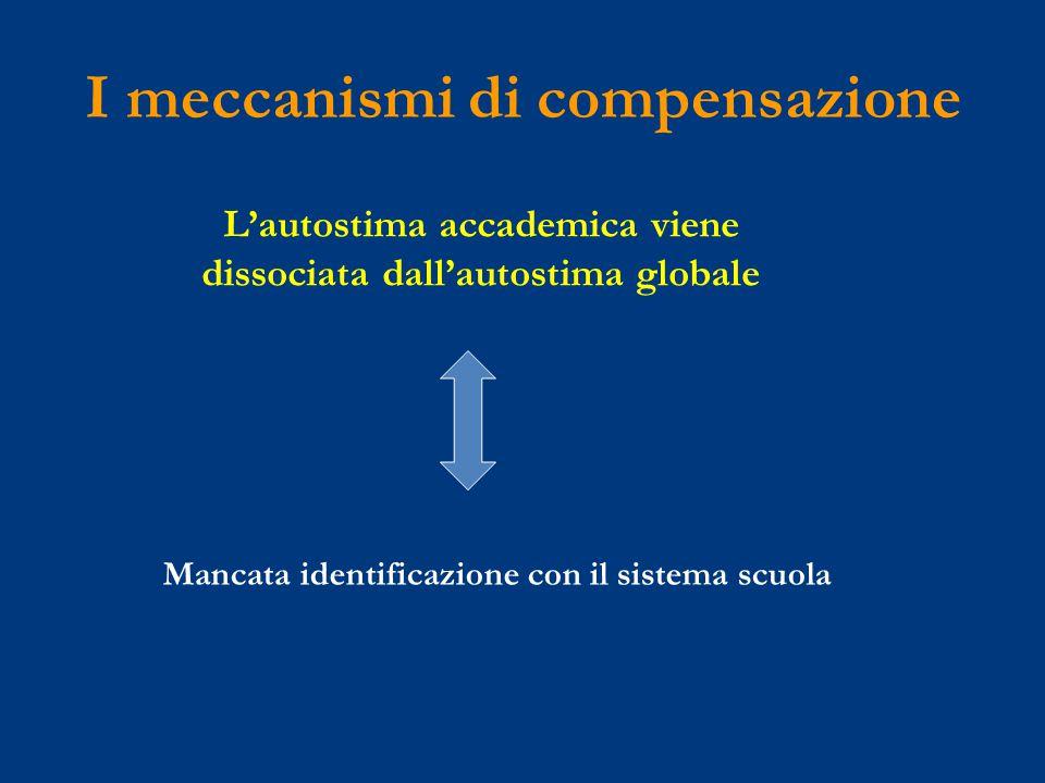 I meccanismi di compensazione L'autostima accademica viene dissociata dall'autostima globale Mancata identificazione con il sistema scuola