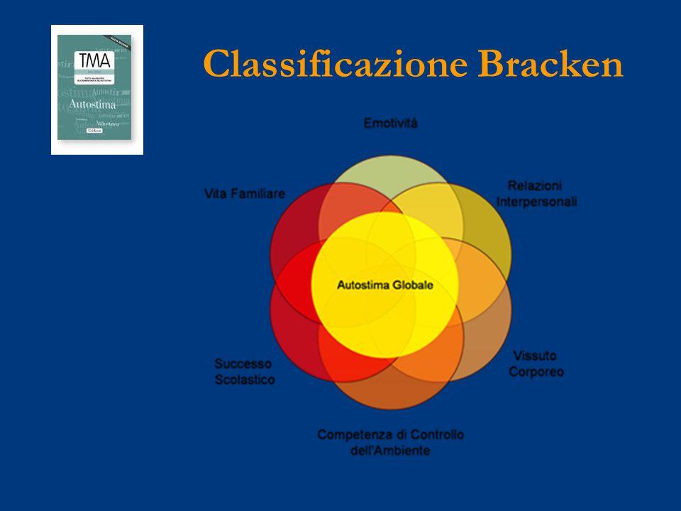 Classificazione di Pope (1992) Ambito sociale Ambito scolastico Ambito familiare Ambito corporeo