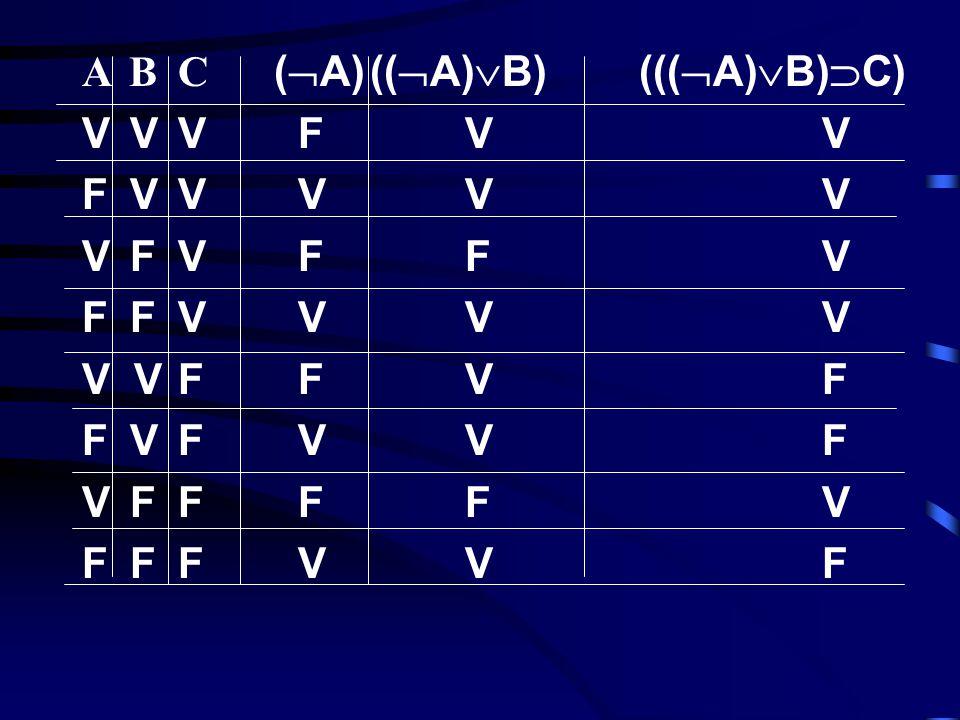 Ciascuna forma enunciativa determina una funzione di verità che può essere rappresentata graficamente da una tavola di verità per la forma enunciativa.