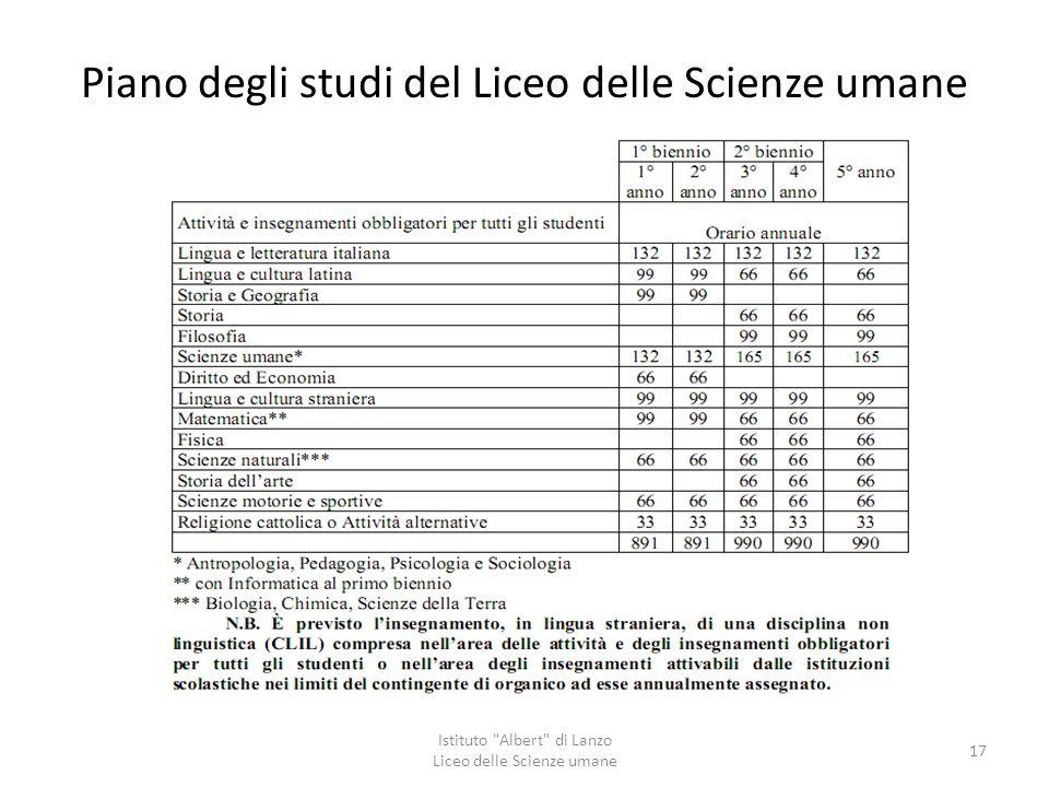 Piano degli studi del Liceo delle Scienze umane Istituto