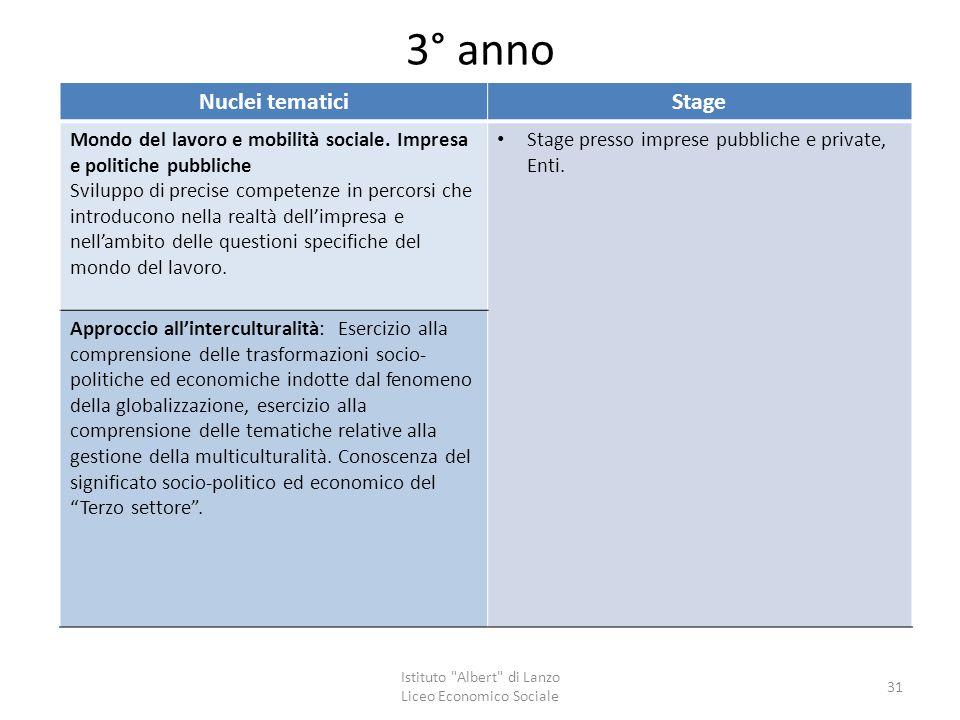 3° anno Nuclei tematiciStage Mondo del lavoro e mobilità sociale. Impresa e politiche pubbliche Sviluppo di precise competenze in percorsi che introdu