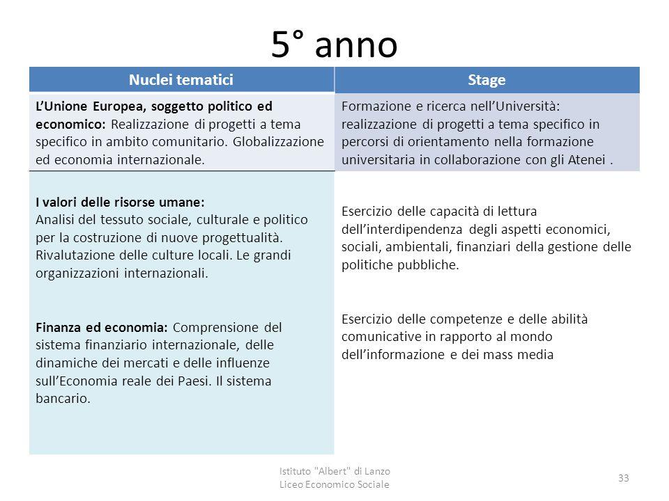 5° anno Nuclei tematiciStage L'Unione Europea, soggetto politico ed economico: Realizzazione di progetti a tema specifico in ambito comunitario. Globa
