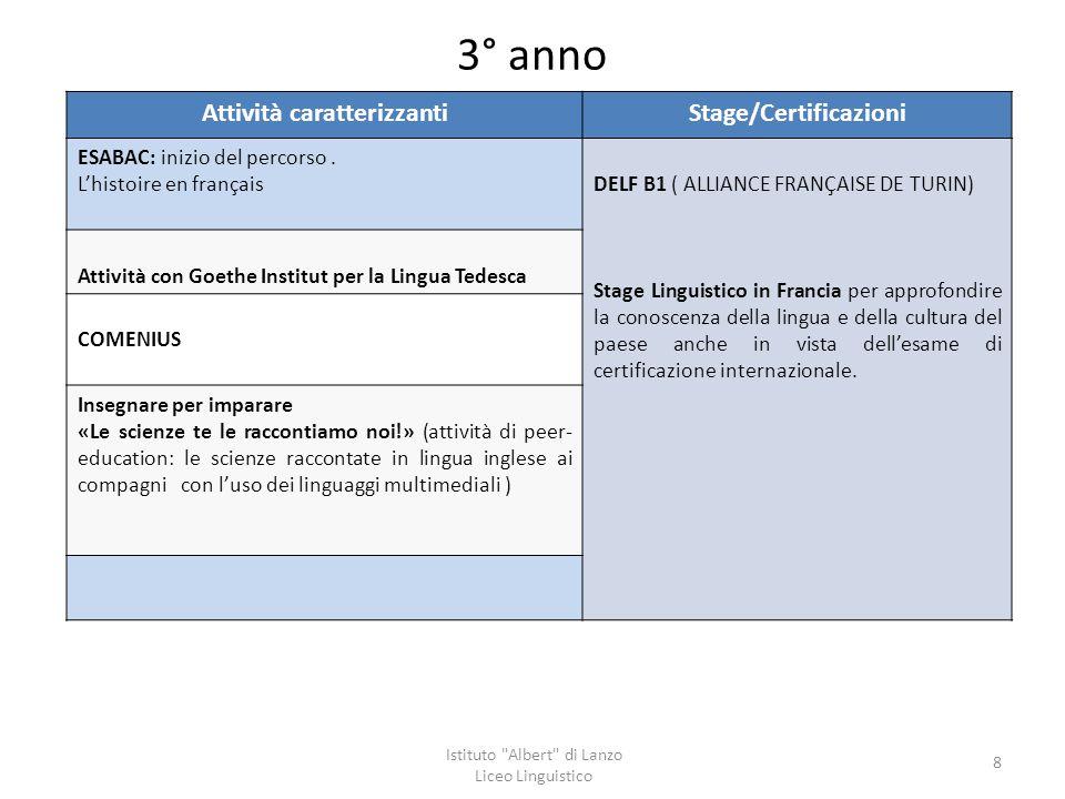 3° anno Attività caratterizzantiStage/Certificazioni ESABAC: inizio del percorso. L'histoire en françaisDELF B1 ( ALLIANCE FRANÇAISE DE TURIN) Stage L