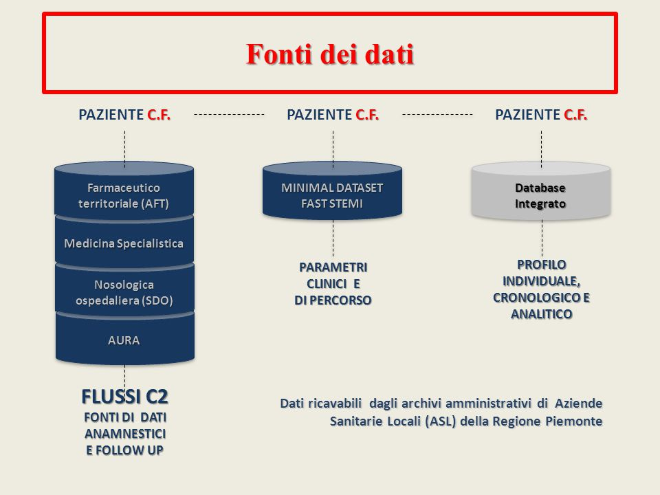 MINIMAL DATASET FAST STEMI PARAMETRI CLINICI E DI PERCORSO C.F.