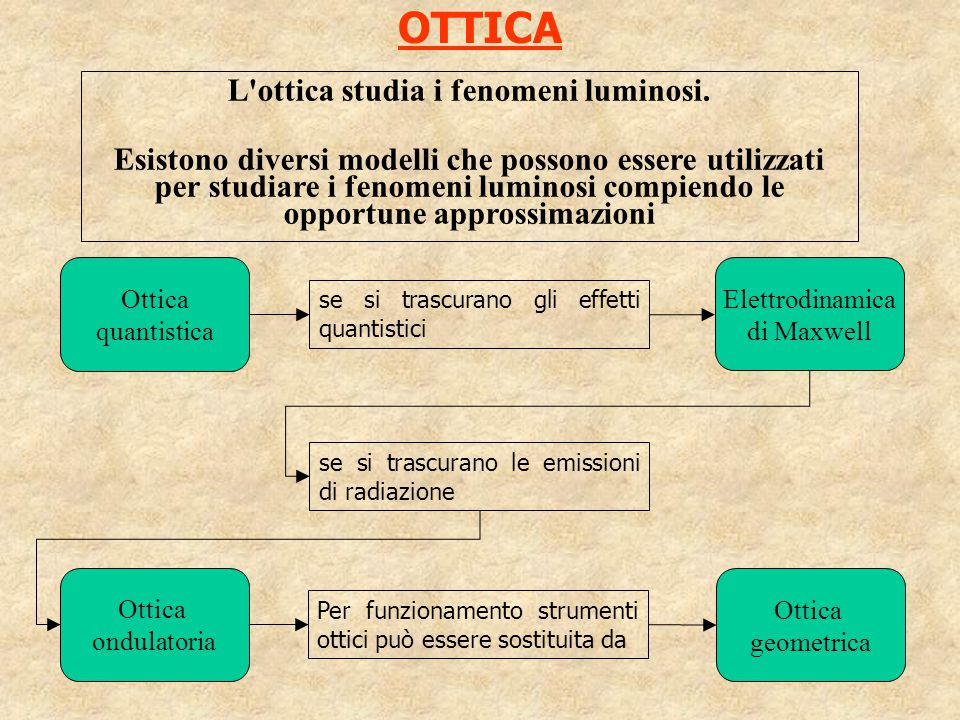 OTTICA L'ottica studia i fenomeni luminosi. Esistono diversi modelli che possono essere utilizzati per studiare i fenomeni luminosi compiendo le oppor