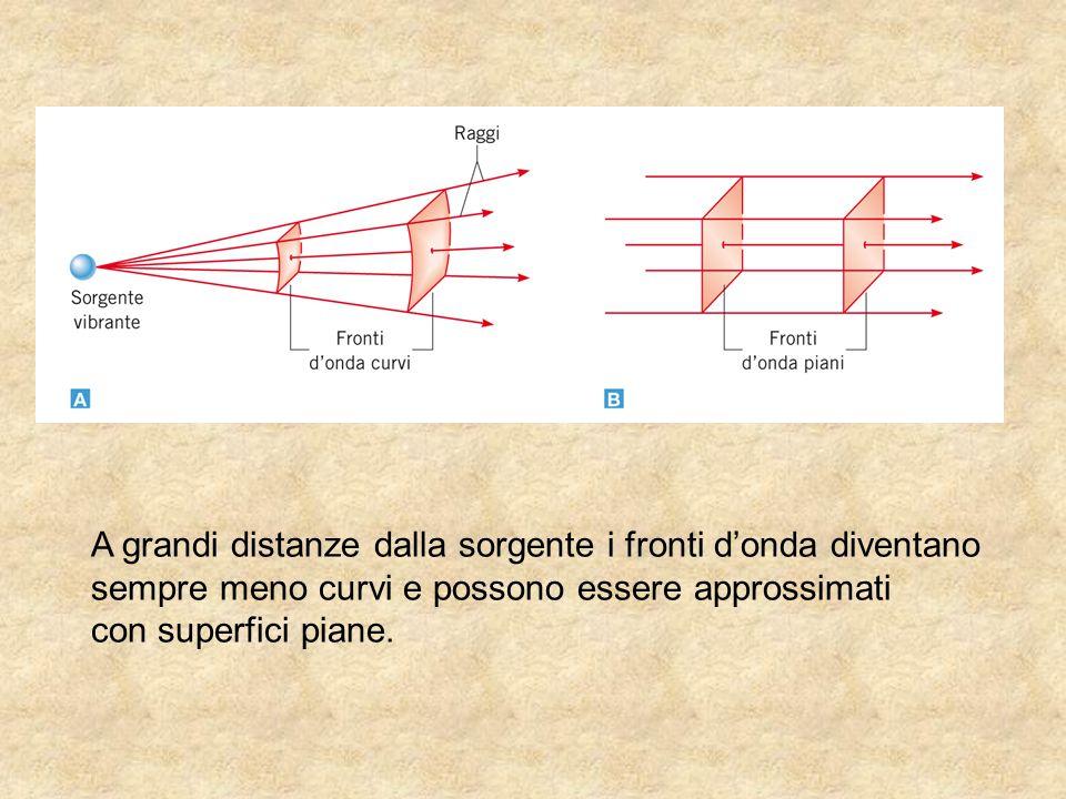 A grandi distanze dalla sorgente i fronti d'onda diventano sempre meno curvi e possono essere approssimati con superfici piane.