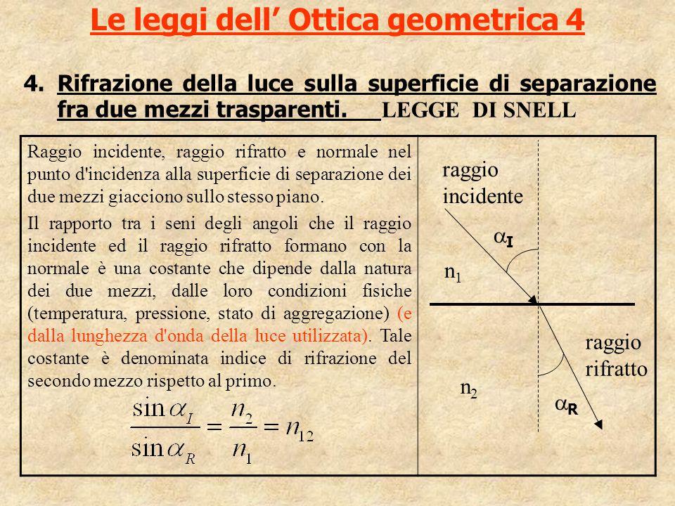 Le leggi dell' Ottica geometrica 4 4.Rifrazione della luce sulla superficie di separazione fra due mezzi trasparenti. LEGGE DI SNELL Raggio incidente,