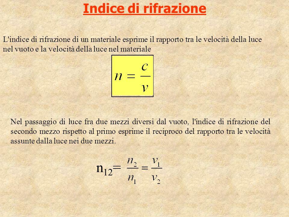 Indice di rifrazione L'indice di rifrazione di un materiale esprime il rapporto tra le velocità della luce nel vuoto e la velocità della luce nel mate
