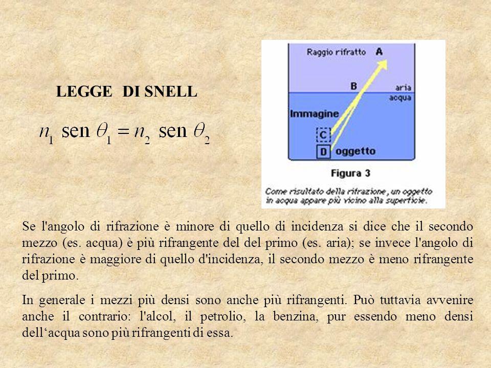 Se l'angolo di rifrazione è minore di quello di incidenza si dice che il secondo mezzo (es. acqua) è più rifrangente del del primo (es. aria); se inve