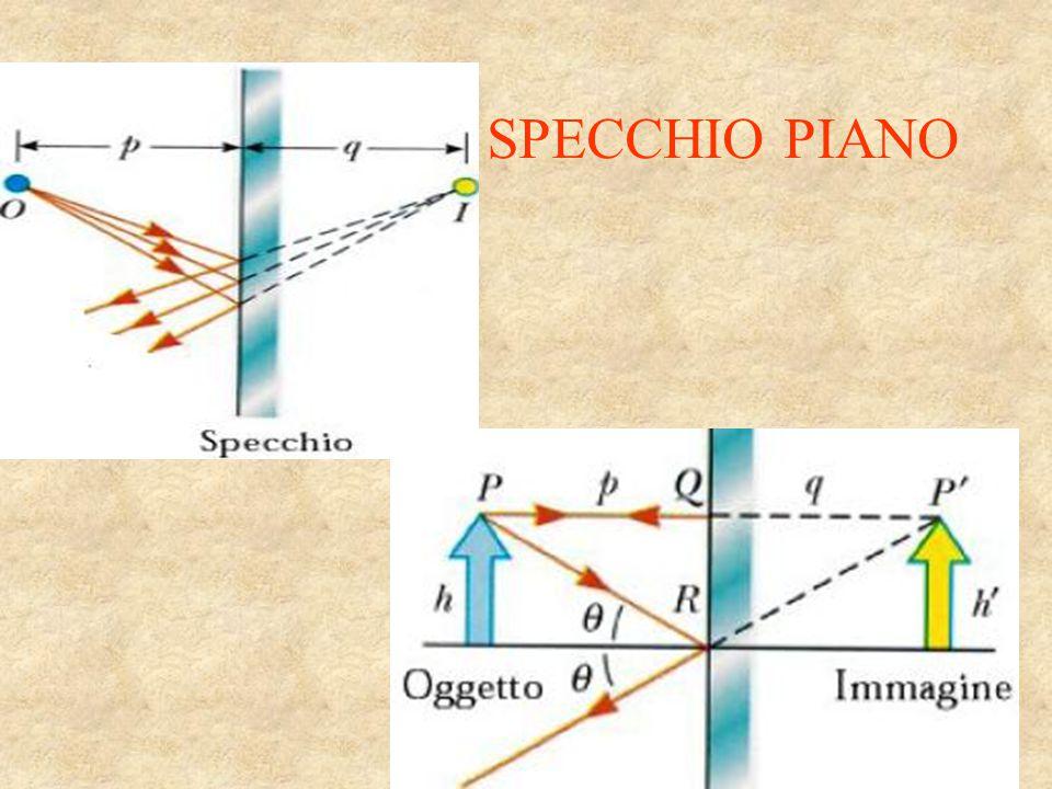 SPECCHIO PIANO