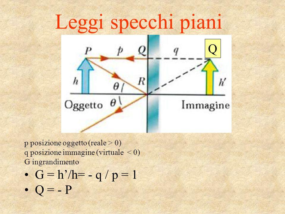 Leggi specchi piani p posizione oggetto (reale > 0) q posizione immagine (virtuale < 0) G ingrandimento G = h'/h= - q / p = 1 Q = - P Q