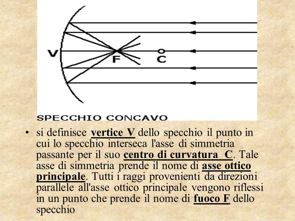 si definisce vertice V dello specchio il punto in cui lo specchio interseca l'asse di simmetria passante per il suo centro di curvatura C. Tale asse d